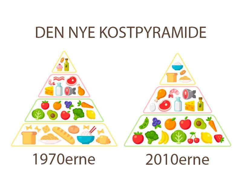 Madpyramiden 1970 og 2010