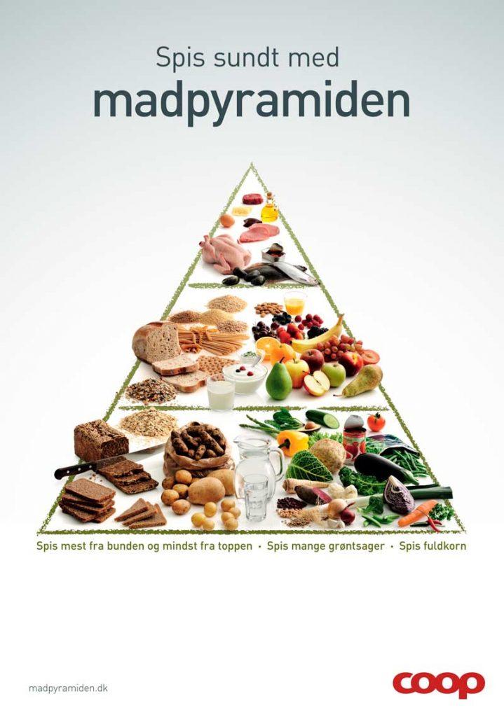 Kostpyramiden senest opdaterede udgave